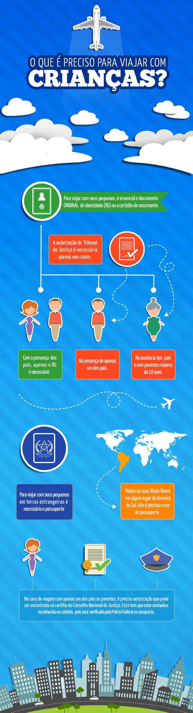 Infográfico - O que precisa para viajar com crianças?