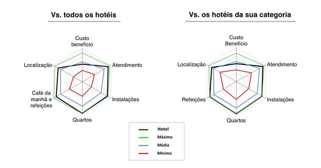 Amparo - Avaliações do Lake Villas Charm Hotel