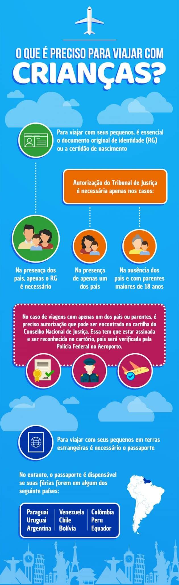 Infográfico sobre o que é preciso para se viajar com crianças
