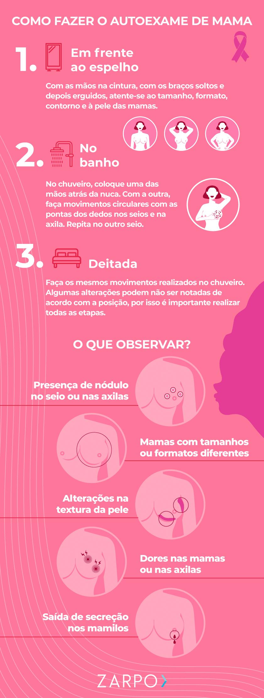 Infográfico. Como fazer o autoexame de mama? e O que observar no autoexame de mama?
